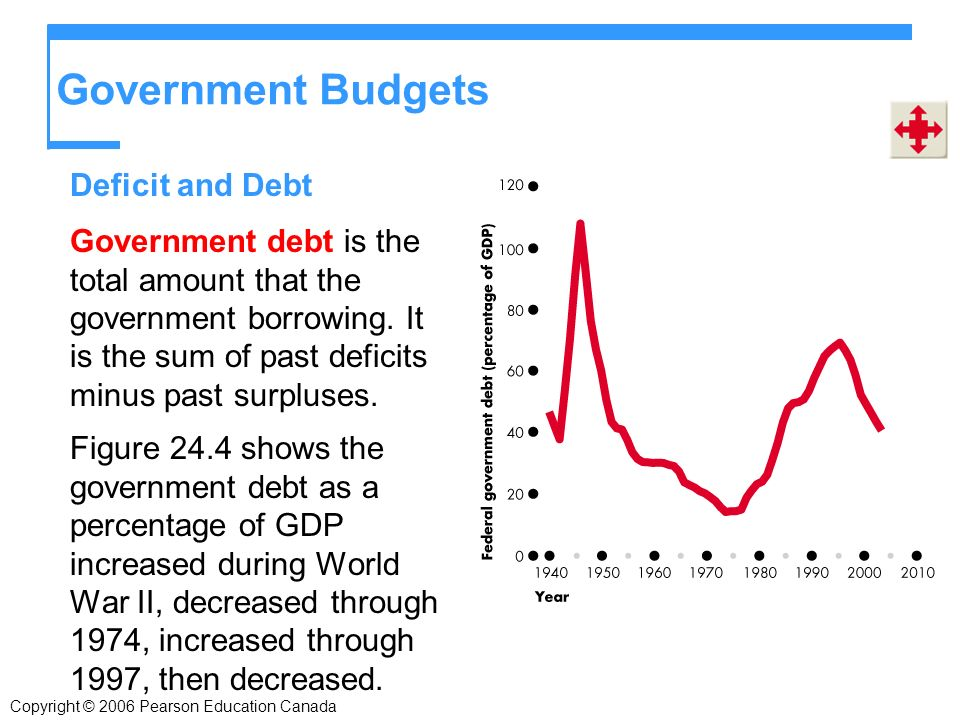 Government Budgets Government debt is the total amount that the government borrowing.