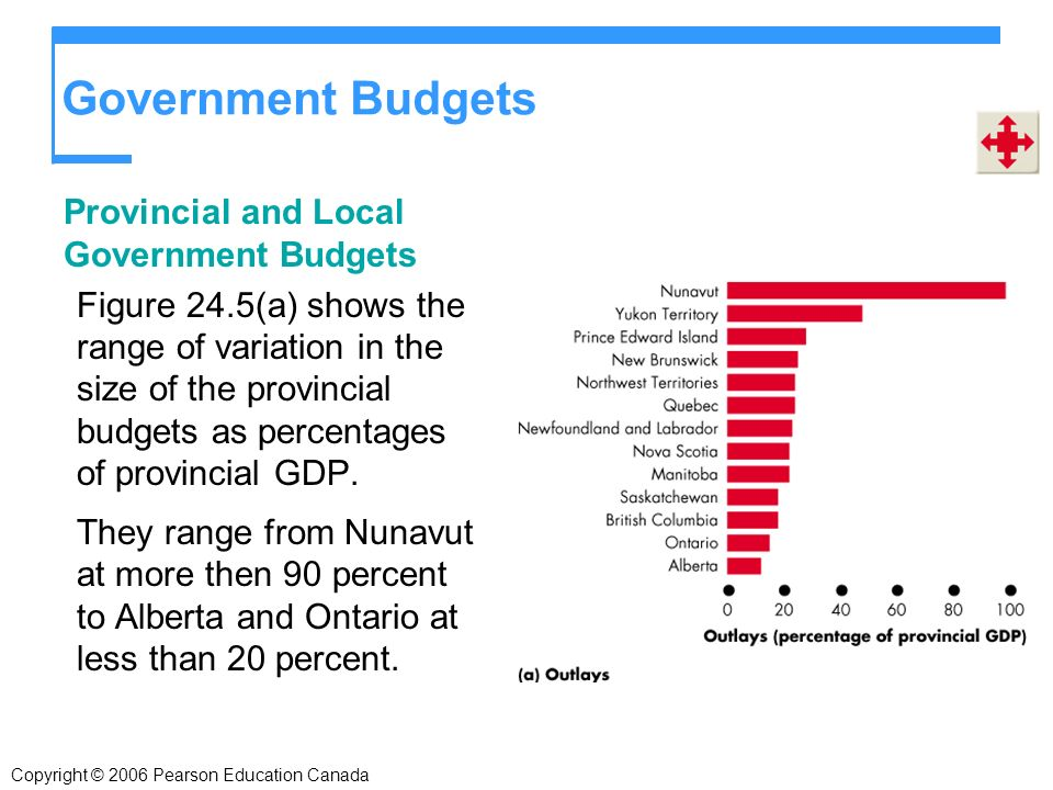 Government Budgets Provincial and Local Government Budgets Figure 24.5(a) shows the range of variation in the size of the provincial budgets as percentages of provincial GDP.