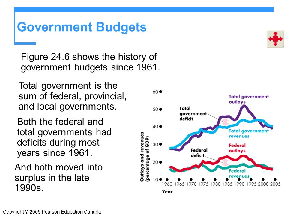 Government Budgets Figure 24.6 shows the history of government budgets since 1961.