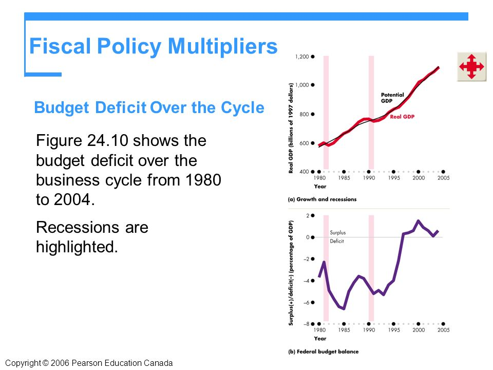 Copyright © 2006 Pearson Education Canada Fiscal Policy Multipliers Figure shows the budget deficit over the business cycle from 1980 to 2004.