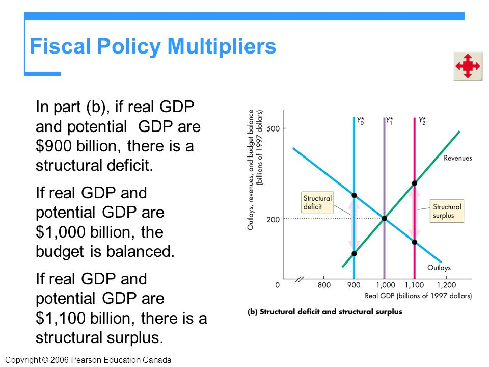 In part (b), if real GDP and potential GDP are $900 billion, there is a structural deficit.