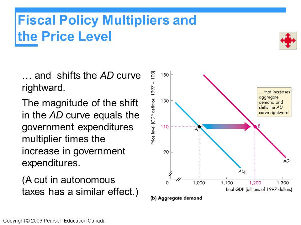 Fiscal Policy Multipliers and the Price Level … and shifts the AD curve rightward.