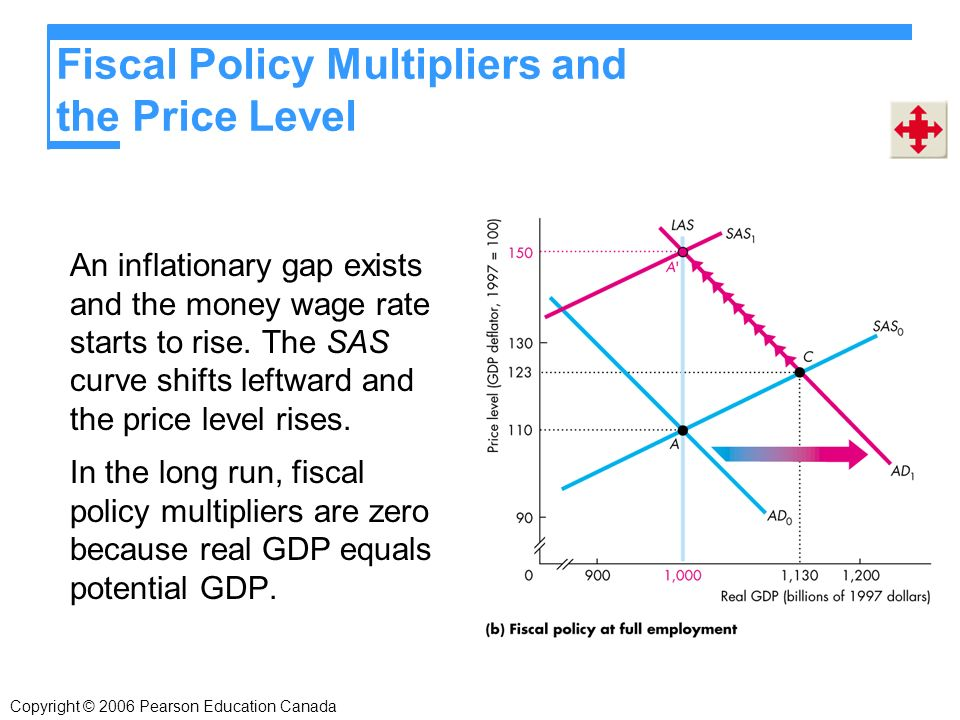 Copyright © 2006 Pearson Education Canada Fiscal Policy Multipliers and the Price Level An inflationary gap exists and the money wage rate starts to rise.