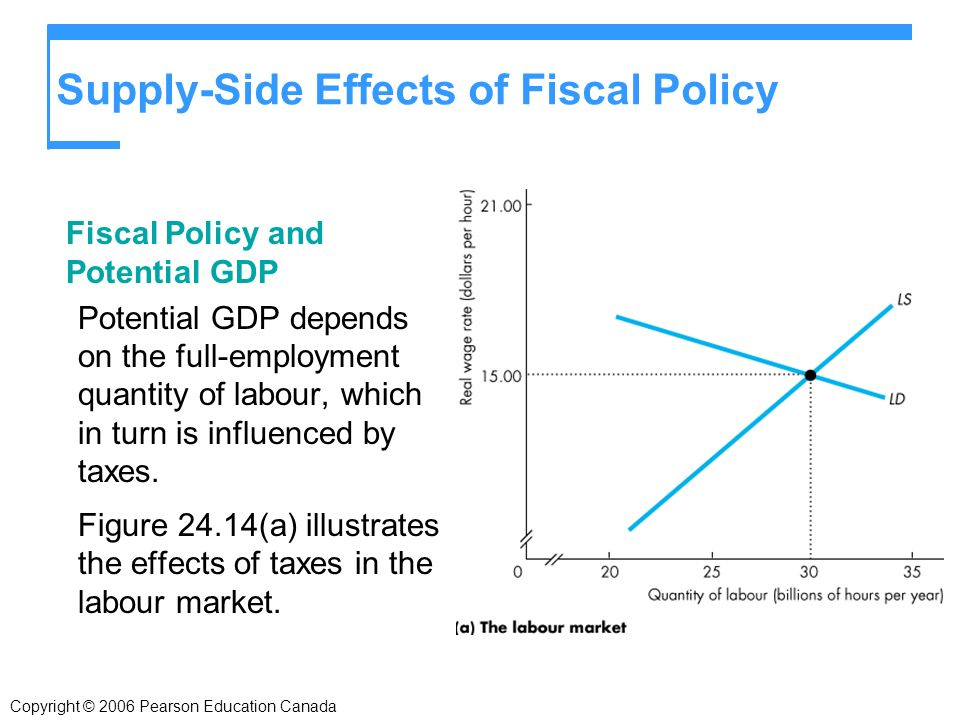 Copyright © 2006 Pearson Education Canada Supply-Side Effects of Fiscal Policy Fiscal Policy and Potential GDP Potential GDP depends on the full-employment quantity of labour, which in turn is influenced by taxes.