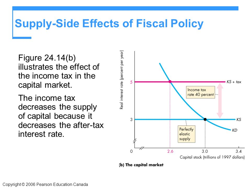 Supply-Side Effects of Fiscal Policy Figure 24.14(b) illustrates the effect of the income tax in the capital market.