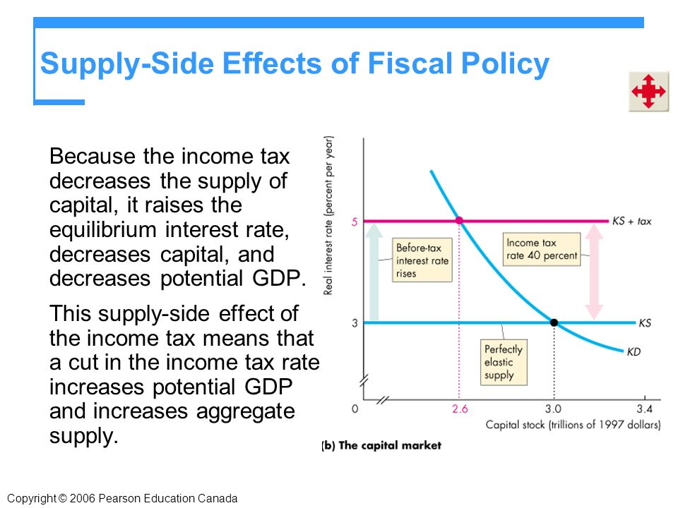 Copyright © 2006 Pearson Education Canada Supply-Side Effects of Fiscal Policy Because the income tax decreases the supply of capital, it raises the equilibrium interest rate, decreases capital, and decreases potential GDP.