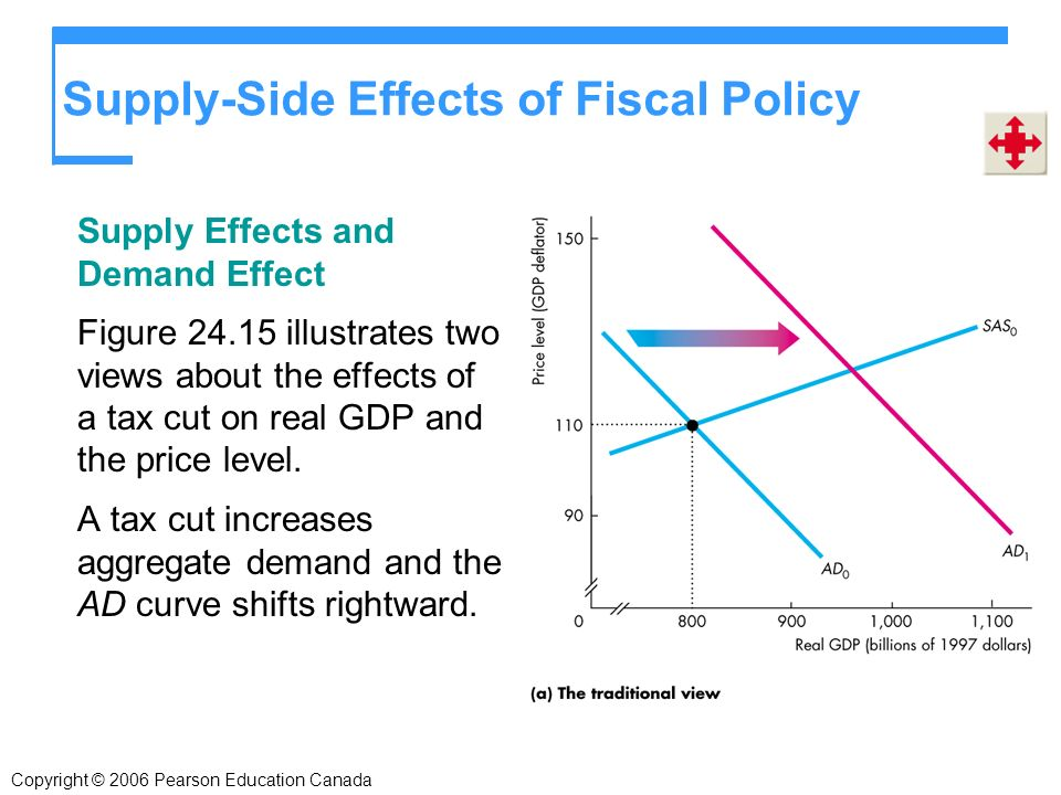 Supply-Side Effects of Fiscal Policy Supply Effects and Demand Effect Figure illustrates two views about the effects of a tax cut on real GDP and the price level.