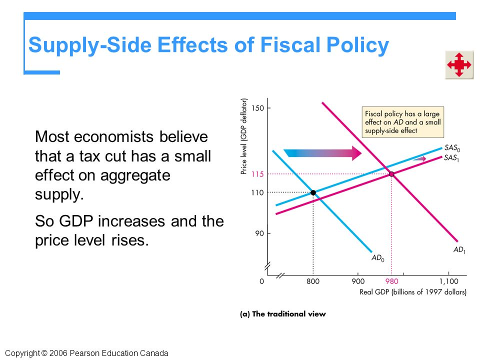 Supply-Side Effects of Fiscal Policy Most economists believe that a tax cut has a small effect on aggregate supply.