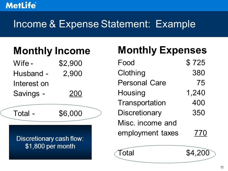 15 Income & Expense Statement: Example Monthly Income Wife -$2,900 Husband - 2,900 Interest on Savings Total -$6,000 Monthly Expenses Food$ 725 Clothing 380 Personal Care 75 Housing1,240 Transportation 400 Discretionary 350 Misc.