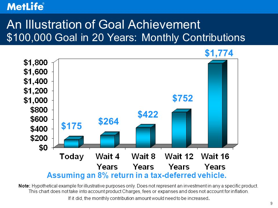 9 An Illustration of Goal Achievement $100,000 Goal in 20 Years: Monthly Contributions Assuming an 8% return in a tax-deferred vehicle.