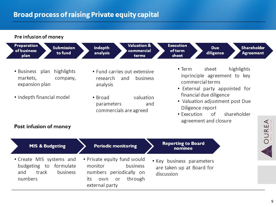 Private Equity Investment Fund Raising Process Presented By