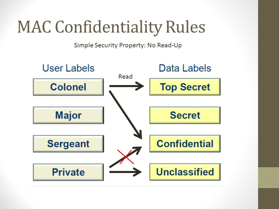 MAC Confidentiality Rules Simple Security Property: No Read-Up Read