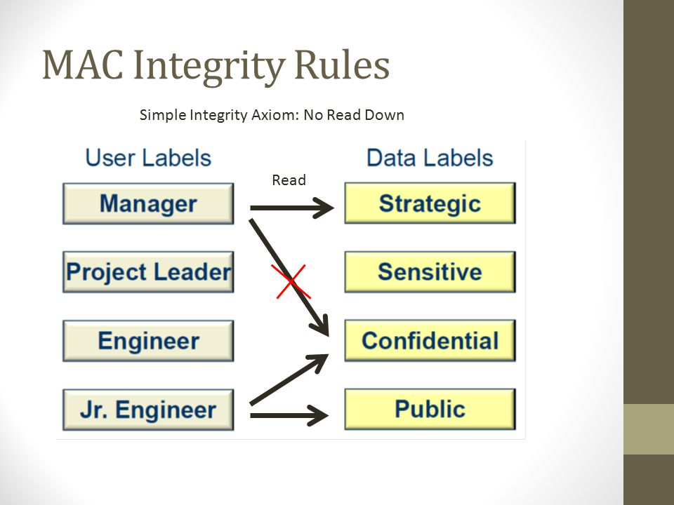 MAC Integrity Rules Simple Integrity Axiom: No Read Down Read