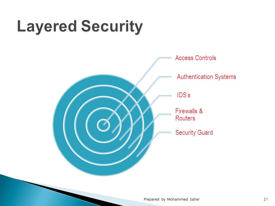 Access Controls Firewalls & Routers Security Guard Authentication Systems IDS's Prepared by Mohammed Saher21