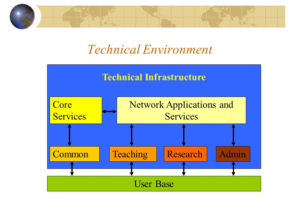 Technical Infrastructure Core Services Network Applications and Services TeachingResearchAdminCommon User Base Technical Environment