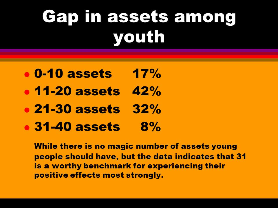 Level of Assets in American Youth l Among 150,000 6th to 12th grade youth in 202 communities across USA, 2003 Grade Grade Gender 6th 23.0 10th 17.6 Fe