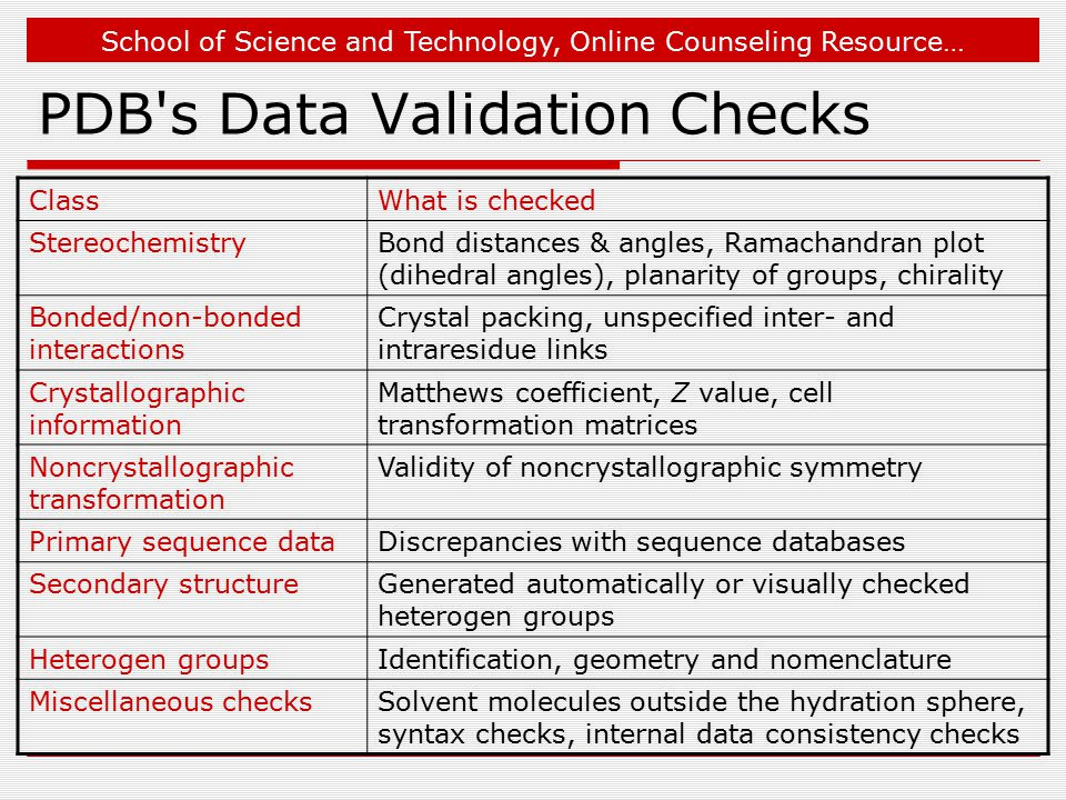 School of Science and Technology, Online Counseling Resource… PDB s Data Validation Checks ClassWhat is checked StereochemistryBond distances & angles, Ramachandran plot (dihedral angles), planarity of groups, chirality Bonded/non-bonded interactions Crystal packing, unspecified inter- and intraresidue links Crystallographic information Matthews coefficient, Z value, cell transformation matrices Noncrystallographic transformation Validity of noncrystallographic symmetry Primary sequence dataDiscrepancies with sequence databases Secondary structureGenerated automatically or visually checked heterogen groups Heterogen groupsIdentification, geometry and nomenclature Miscellaneous checksSolvent molecules outside the hydration sphere, syntax checks, internal data consistency checks