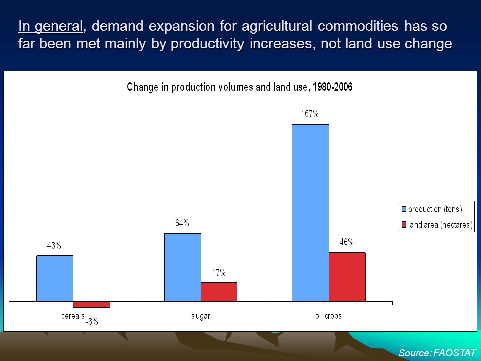 In general, demand expansion for agricultural commodities has so far been met mainly by productivity increases, not land use change Source: FAOSTAT