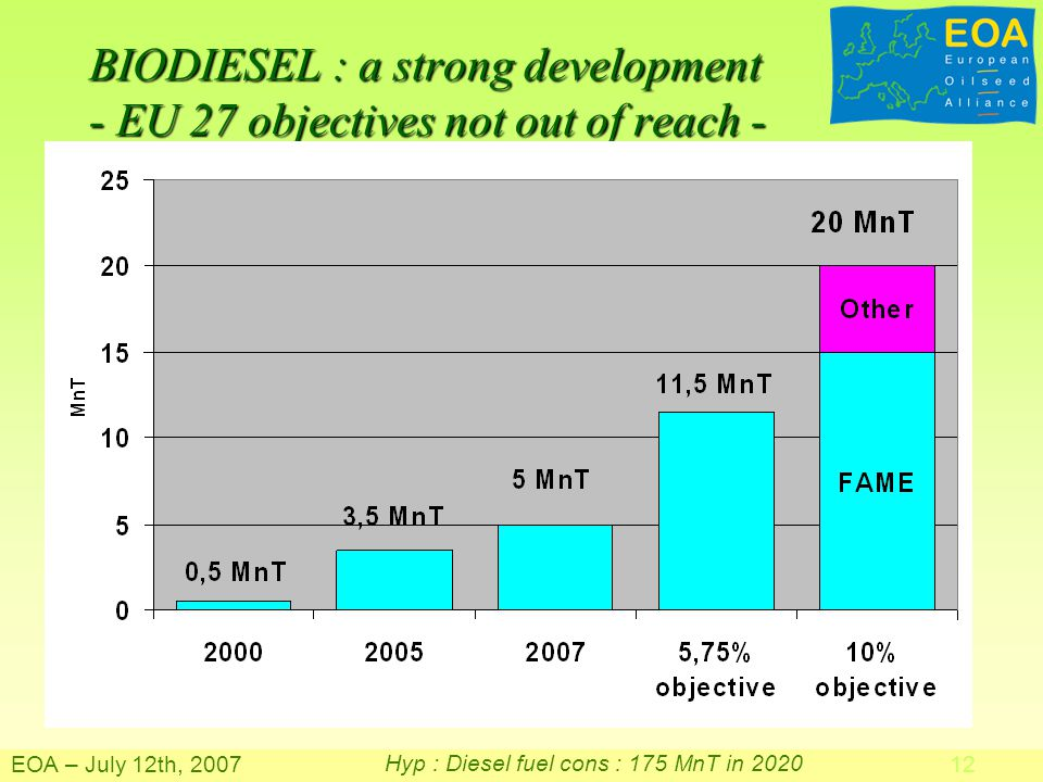 BIODIESEL : a strong development - EU 27 objectives not out of reach - EOA – July 12th, Hyp : Diesel fuel cons : 175 MnT in 2020