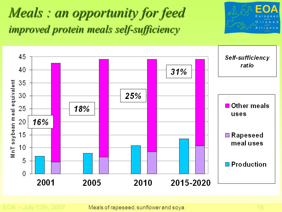 Meals : an opportunity for feed improved protein meals self-sufficiency EOA – July 12th, Meals of rapeseed, sunflower and soya