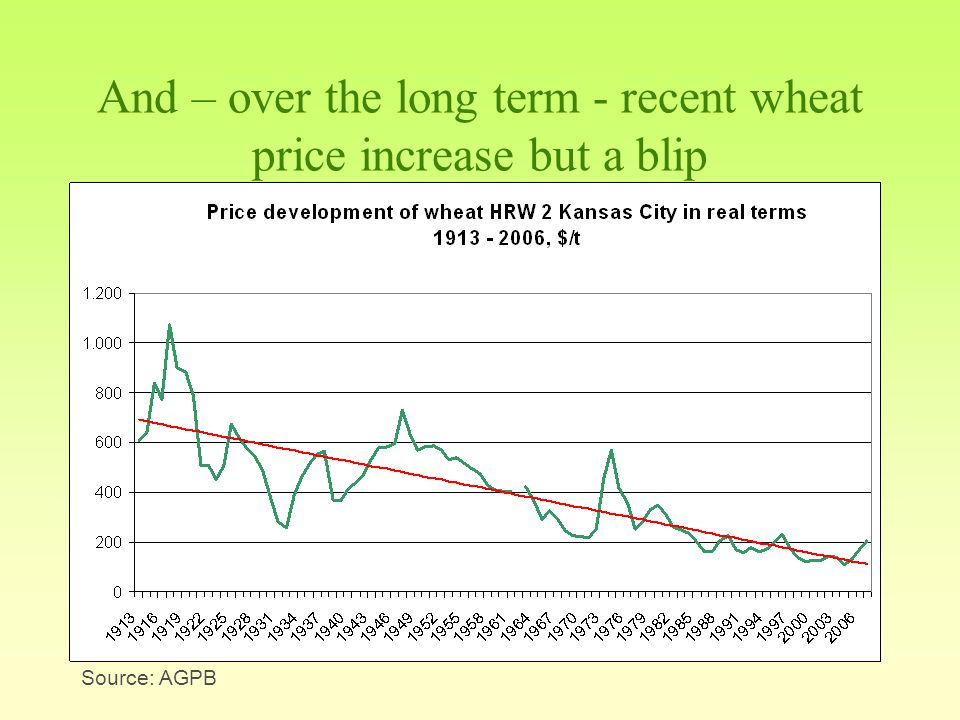 And – over the long term - recent wheat price increase but a blip Source: AGPB