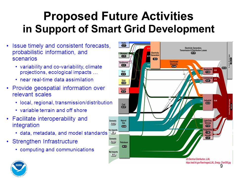 9 Proposed Future Activities in Support of Smart Grid Development Issue timely and consistent forecasts, probabilistic information, and scenarios variability and co-variability, climate projections, ecological impacts … near real-time data assimilation Provide geospatial information over relevant scales local, regional, transmission/distribution variable terrain and off shore Facilitate interoperability and integration data, metadata, and model standards Strengthen Infrastructure computing and communications