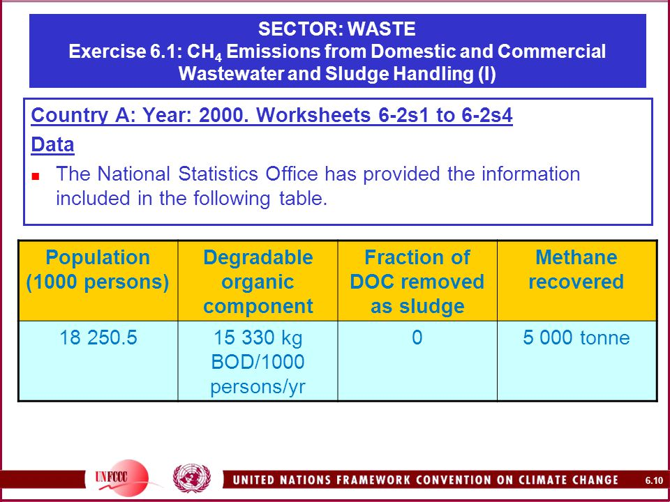 6.10 SECTOR: WASTE Exercise 6.1: CH 4 Emissions from Domestic and Commercial Wastewater and Sludge Handling (I) Country A: Year: 2000.