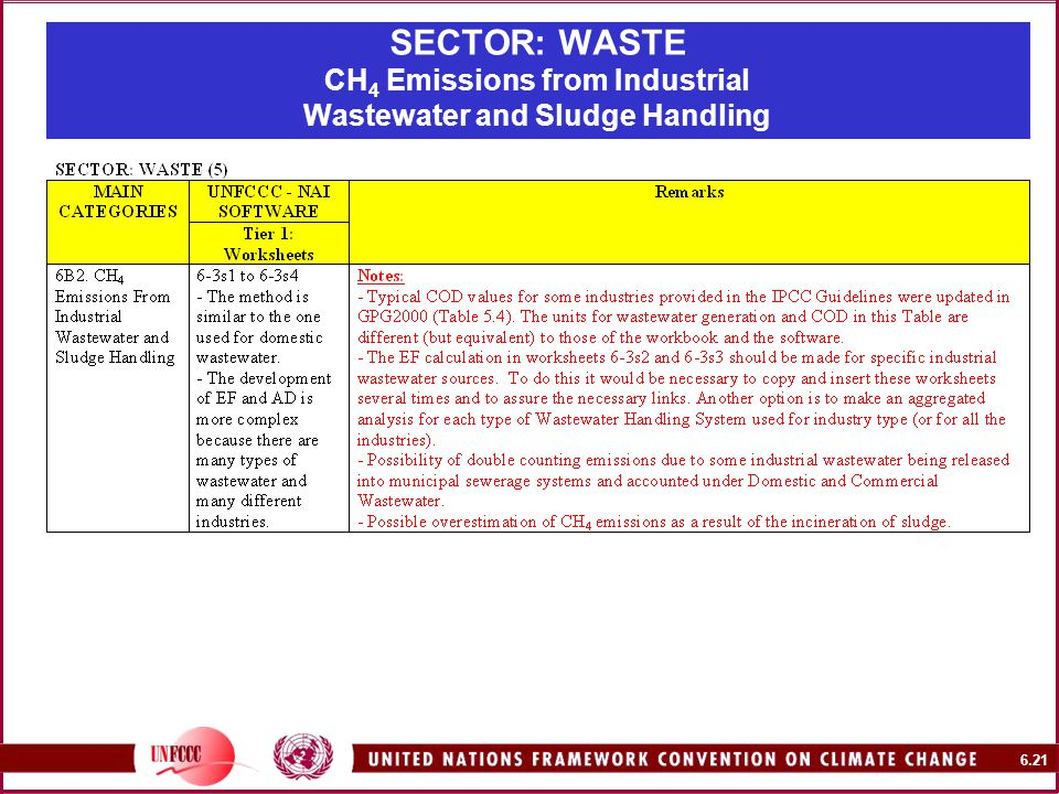 6.21 SECTOR: WASTE CH 4 Emissions from Industrial Wastewater and Sludge Handling