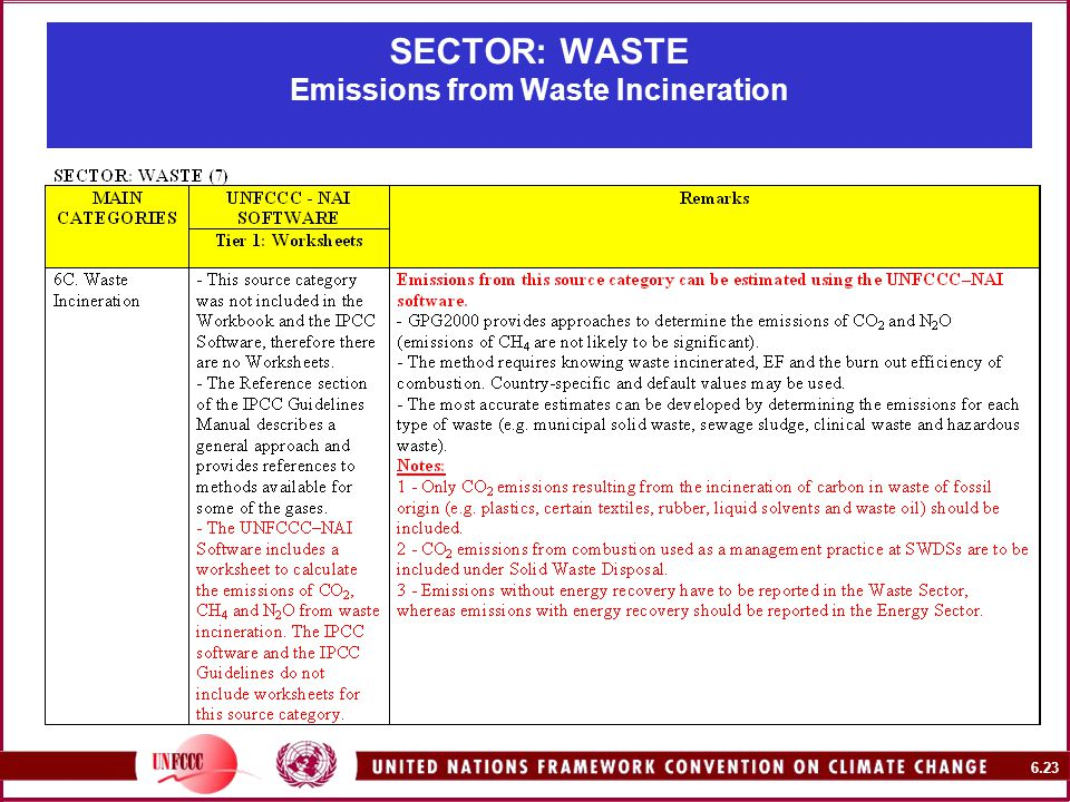 6.23 SECTOR: WASTE Emissions from Waste Incineration