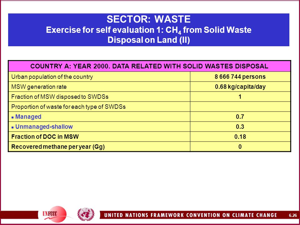 6.26 SECTOR: WASTE Exercise for self evaluation 1: CH 4 from Solid Waste Disposal on Land (II) COUNTRY A: YEAR 2000.