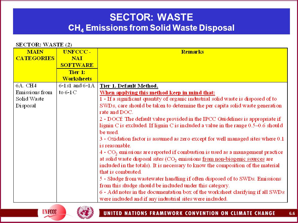 6.6 SECTOR: WASTE CH 4 Emissions from Solid Waste Disposal