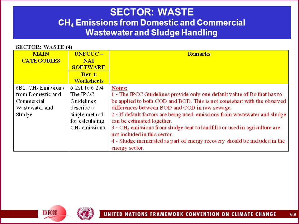 6.9 SECTOR: WASTE CH 4 Emissions from Domestic and Commercial Wastewater and Sludge Handling