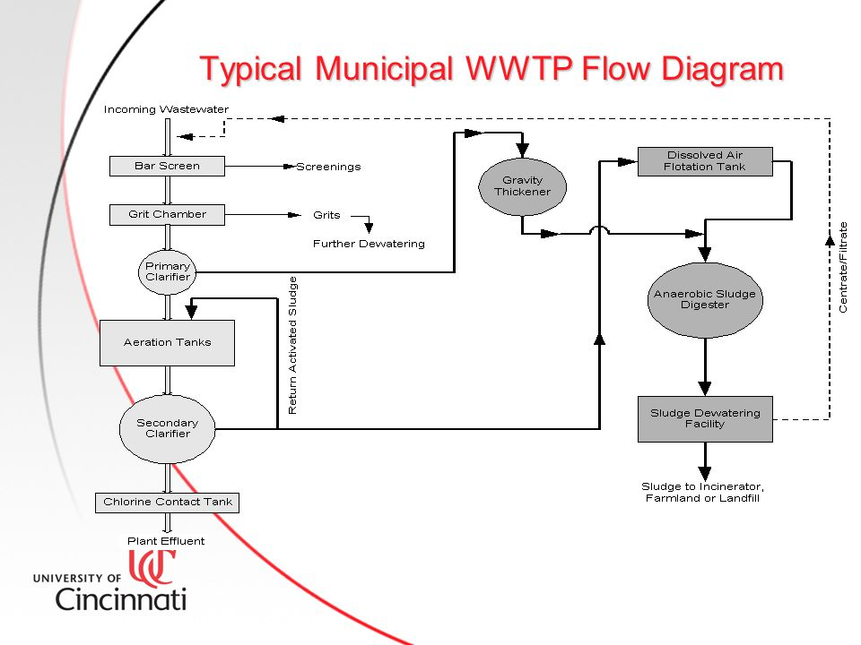 Research paper  Reliability analysis of a wastewater treatment