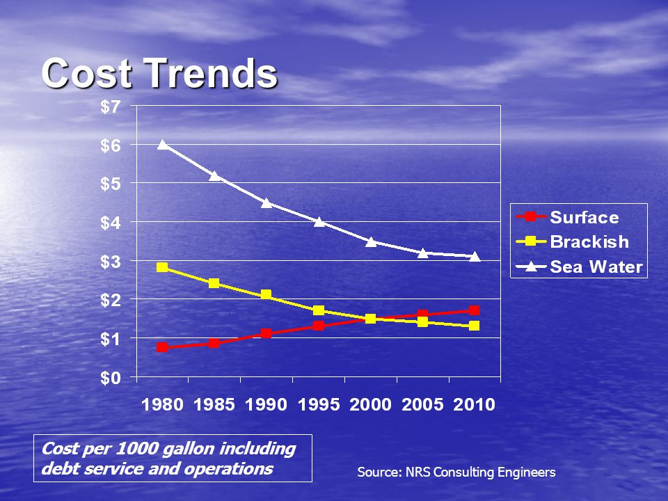 Cost Trends Cost per 1000 gallon including debt service and operations Source: NRS Consulting Engineers