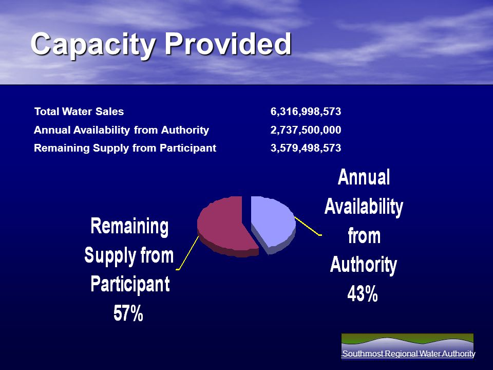 Capacity Provided Southmost Regional Water Authority Total Water Sales 6,316,998,573 Annual Availability from Authority 2,737,500,000 Remaining Supply from Participant 3,579,498,573