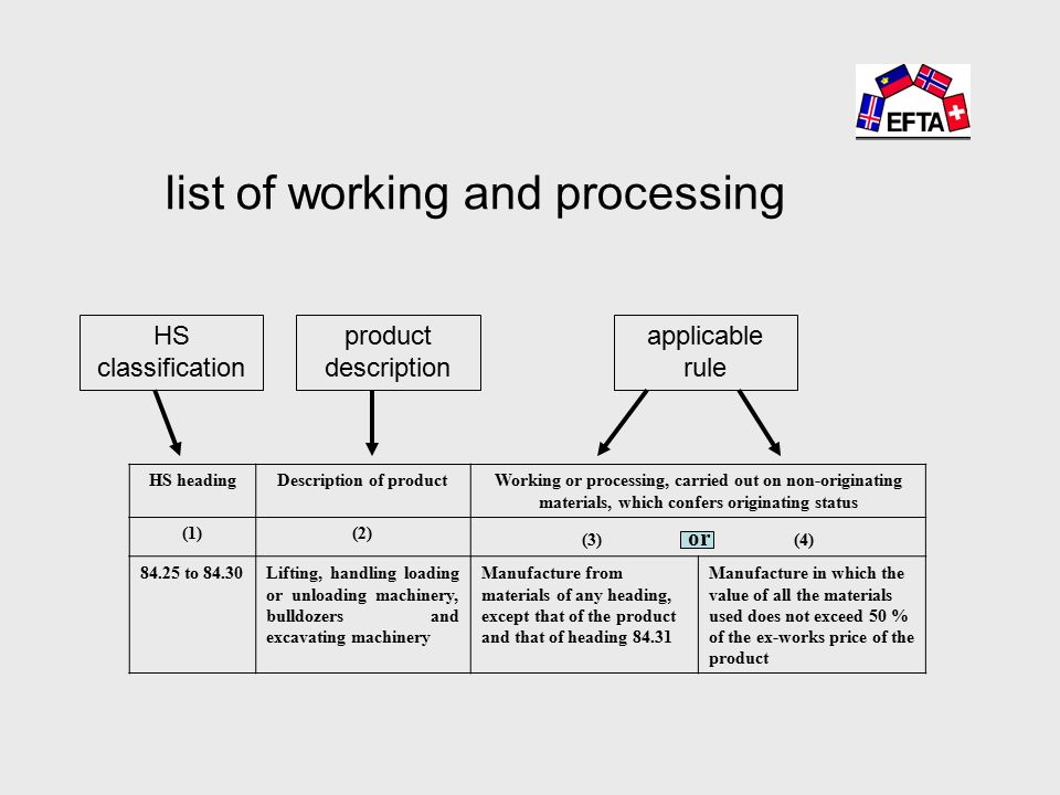 list of working and processing HS headingDescription of productWorking or processing, carried out on non-originating materials, which confers originating status (1)(2) (3) or (4) to 84.30Lifting, handling loading or unloading machinery, bulldozers and excavating machinery Manufacture from materials of any heading, except that of the product and that of heading Manufacture in which the value of all the materials used does not exceed 50 % of the ex-works price of the product HS classification product description applicable rule