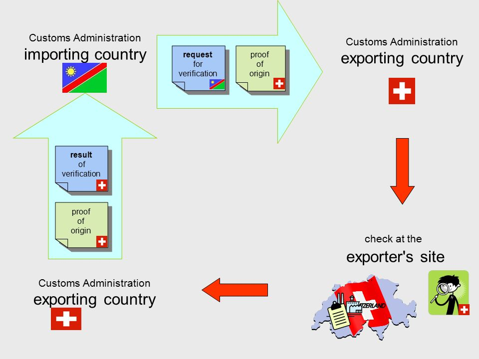 Customs Administration exporting country check at the exporter s site Customs Administration importing country proof of origin proof of origin Customs Administration exporting country request for verification request for verification proof of origin proof of origin result of verification result of verification