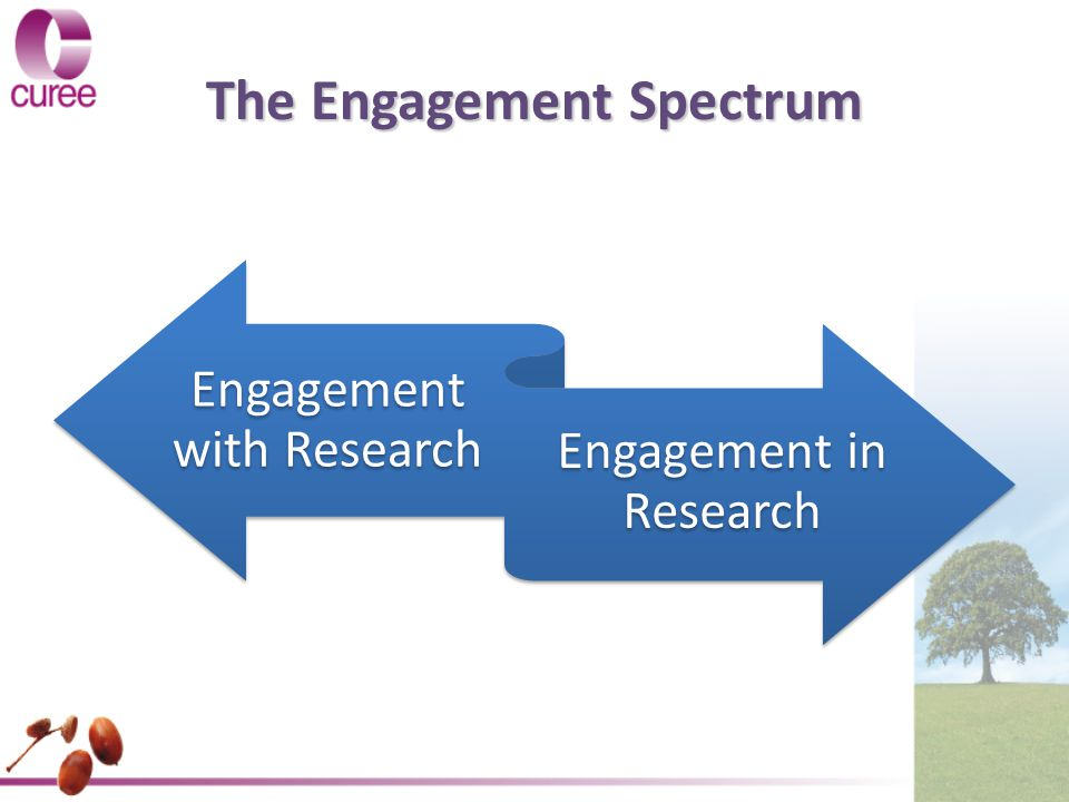 The Engagement Spectrum Engagement with Research Engagement in Research