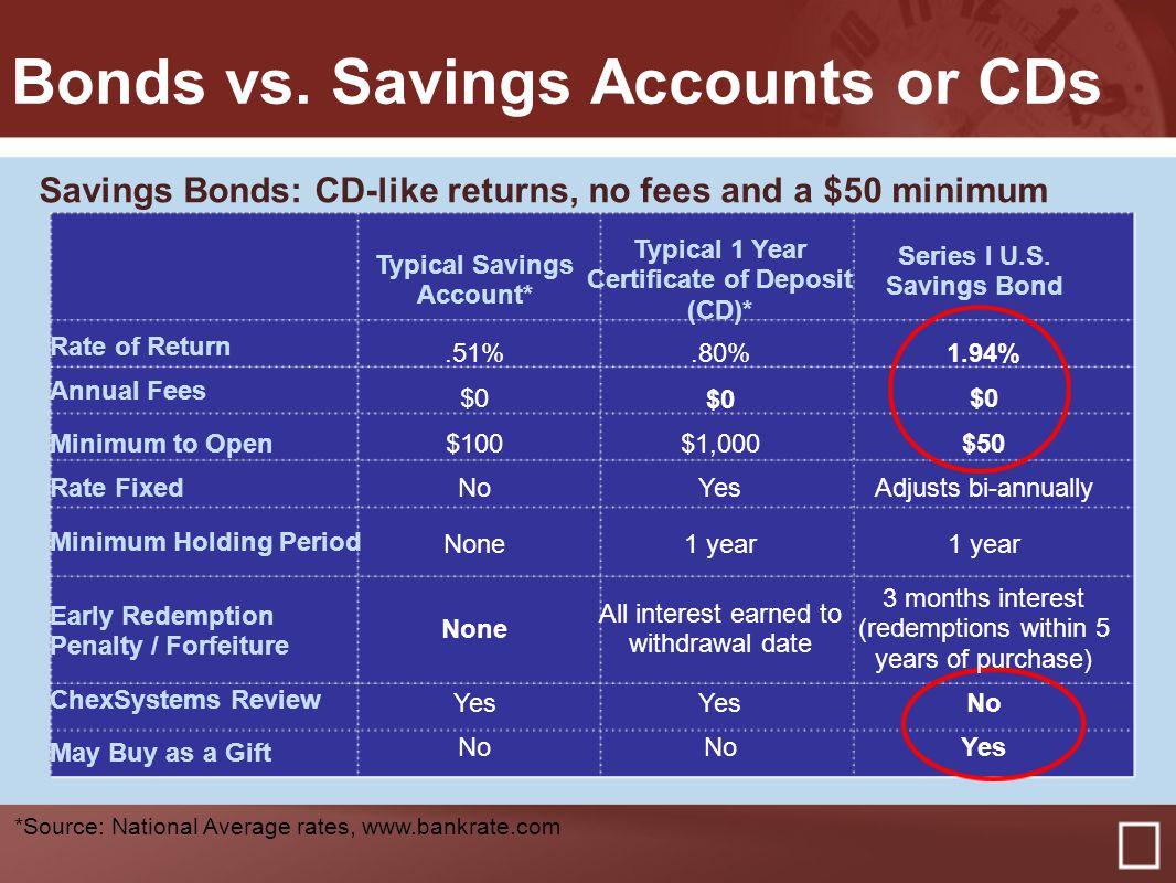 Tax time savings for all with us savings bonds training webinar 20 bonds vs xflitez Gallery