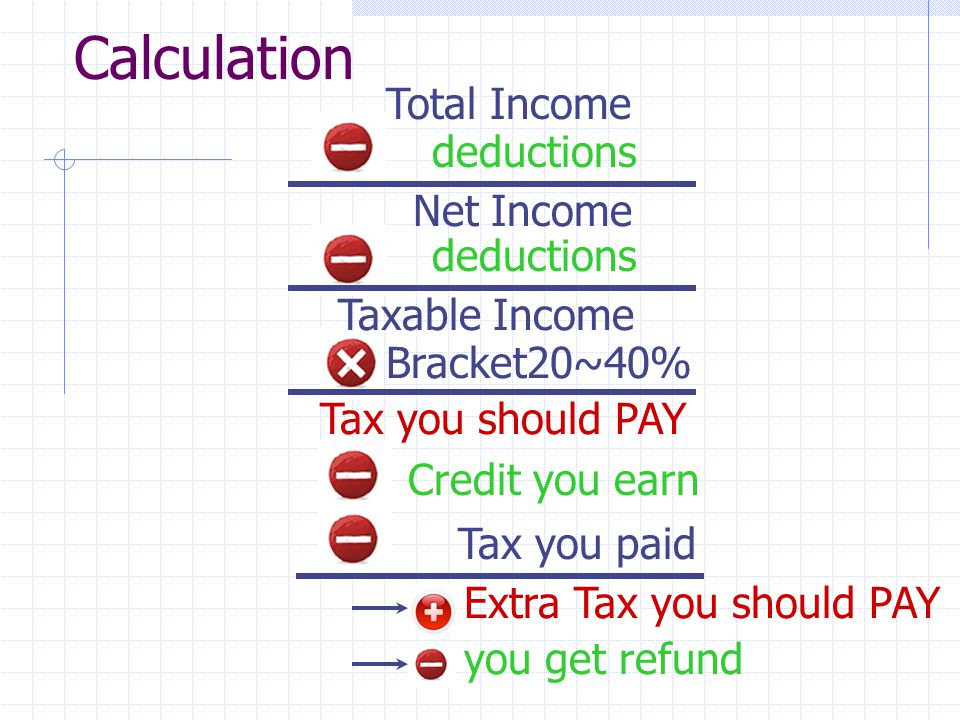 Calculation Total Income deductions Net Income deductions Taxable Income Bracket20~40% Tax you should PAY Credit you earn Tax you paid Extra Tax you should PAY you get refund