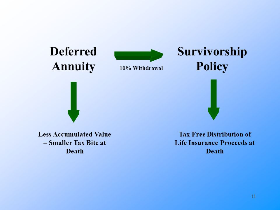 11 Deferred Annuity Survivorship Policy 10% Withdrawal Tax Free Distribution of Life Insurance Proceeds at Death Less Accumulated Value – Smaller Tax Bite at Death