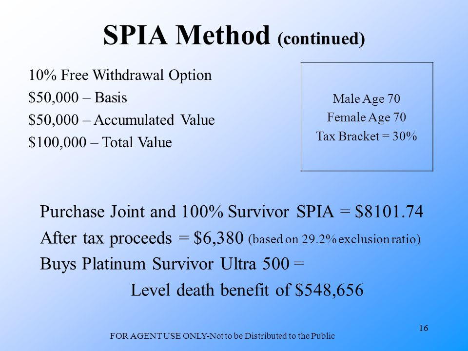 16 FOR AGENT USE ONLY-Not to be Distributed to the Public 16 SPIA Method (continued) Purchase Joint and 100% Survivor SPIA = $ After tax proceeds = $6,380 (based on 29.2% exclusion ratio) Buys Platinum Survivor Ultra 500 = Level death benefit of $548,656 10% Free Withdrawal Option $50,000 – Basis $50,000 – Accumulated Value $100,000 – Total Value Male Age 70 Female Age 70 Tax Bracket = 30%