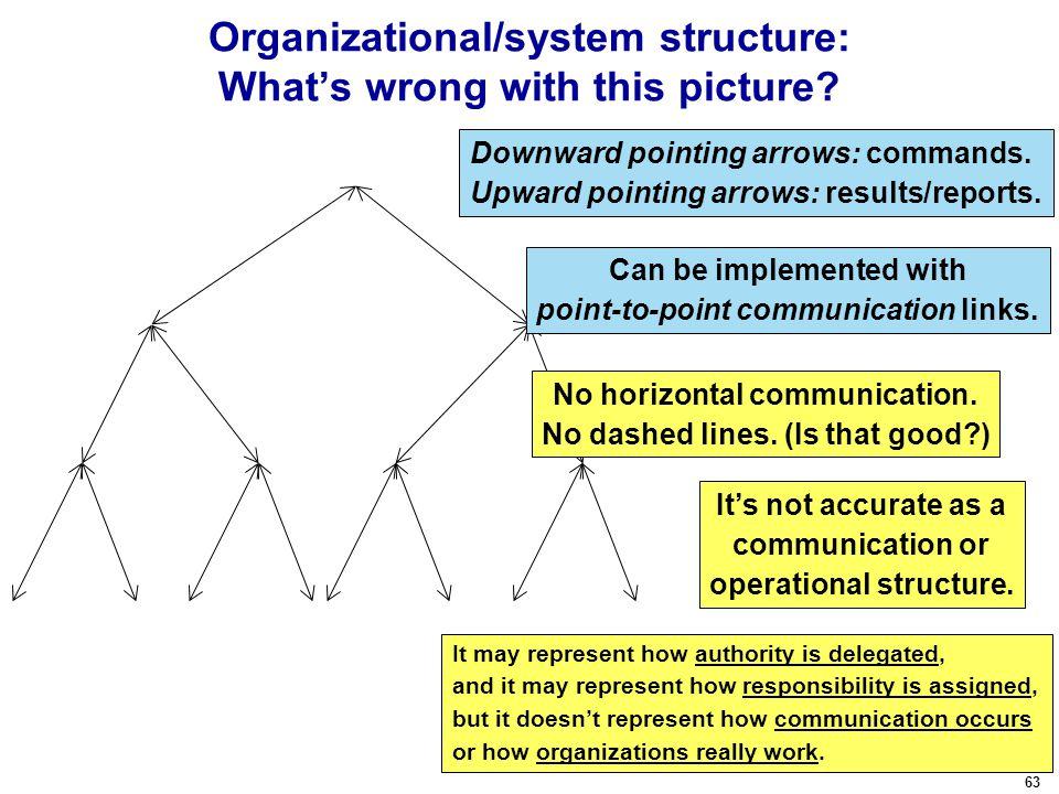63 No horizontal communication. No dashed lines.