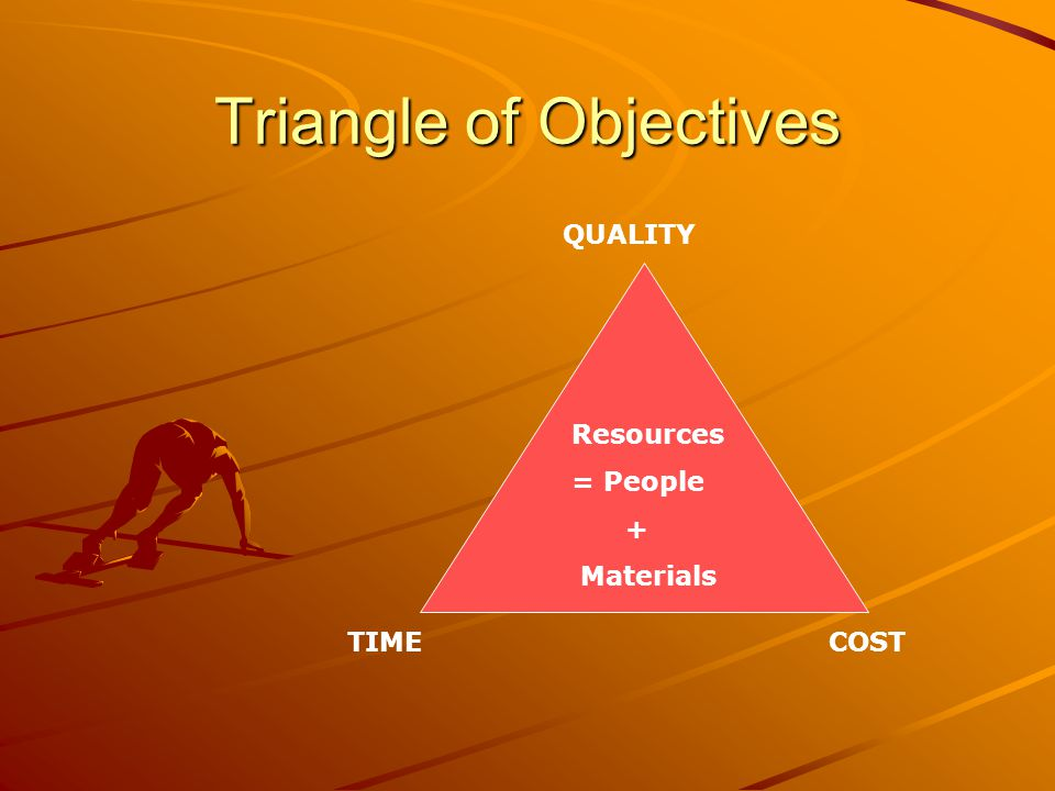 Triangle of Objectives Resources = People + Materials TIMECOST QUALITY