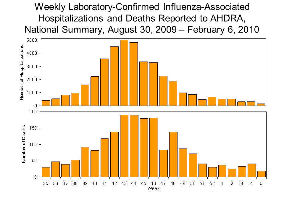 Weekly Laboratory-Confirmed Influenza-Associated Hospitalizations and Deaths Reported to AHDRA, National Summary, August 30, 2009 – February 6, 2010