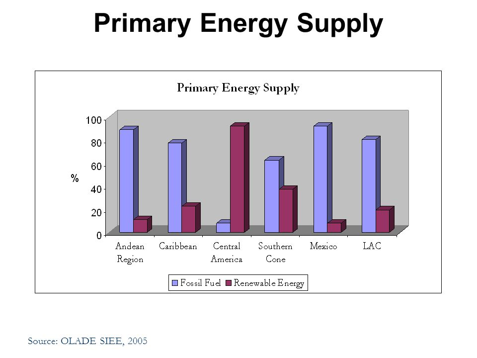 Source: OLADE SIEE, 2005 Primary Energy Supply