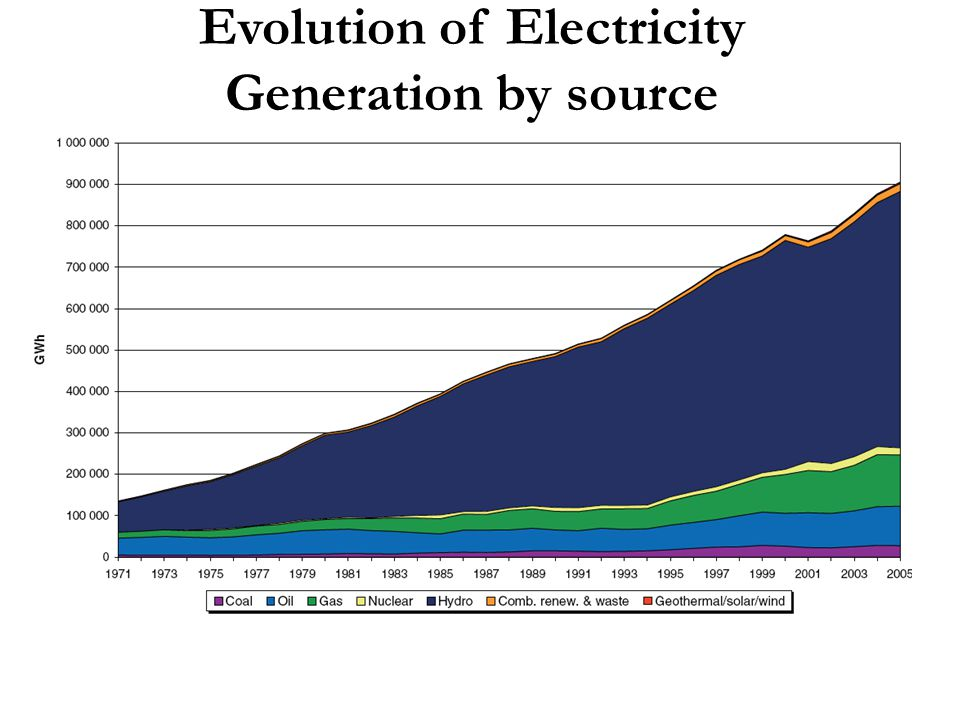 Evolution of Electricity Generation by source - Latin America -