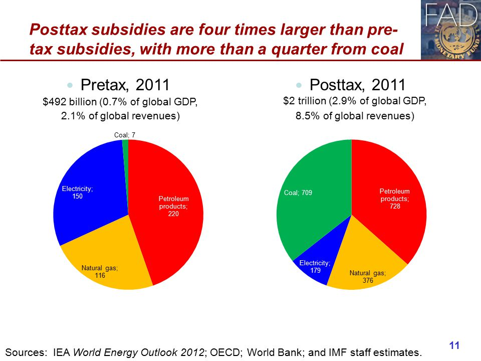 Posttax subsidies are four times larger than pre- tax subsidies, with more than a quarter from coal Posttax, 2011 $2 trillion (2.9% of global GDP, 8.5% of global revenues) Pretax, 2011 $492 billion (0.7% of global GDP, 2.1% of global revenues) 11 Sources: IEA World Energy Outlook 2012; OECD; World Bank; and IMF staff estimates.