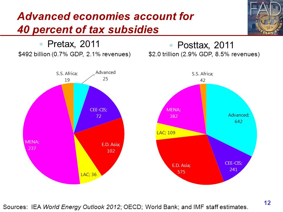 Advanced economies account for 40 percent of tax subsidies Pretax, 2011 Posttax, 2011 $2.0 trillion (2.9% GDP, 8.5% revenues)$492 billion (0.7% GDP, 2.1% revenues) 12 Sources: IEA World Energy Outlook 2012; OECD; World Bank; and IMF staff estimates.