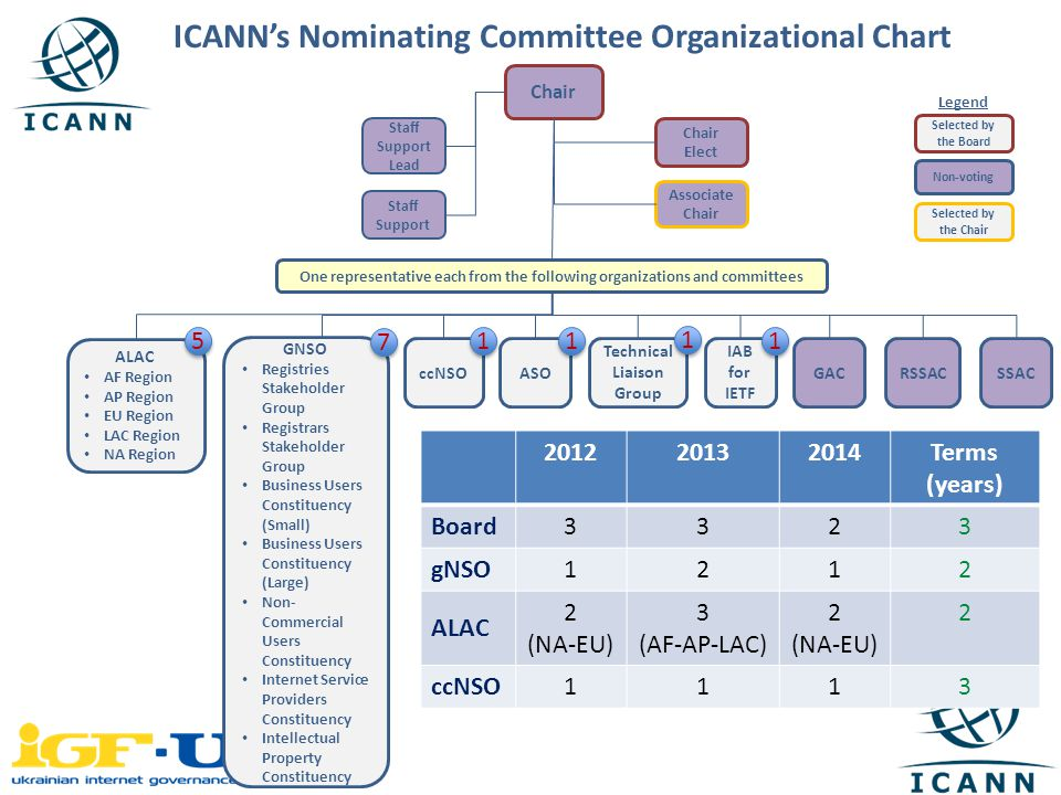 ICANN's Nominating Committee Organizational Chart Terms (years) Board3323 gNSO1212 ALAC 2 (NA-EU) 3 (AF-AP-LAC) 2 (NA-EU) 2 ccNSO1113 Chair Staff Support Lead Associate Chair Chair Elect One representative each from the following organizations and committees Staff Support ALAC AF Region AP Region EU Region LAC Region NA Region GACccNSOASO Technical Liaison Group IAB for IETF RSSACSSAC GNSO Registries Stakeholder Group Registrars Stakeholder Group Business Users Constituency (Small) Business Users Constituency (Large) Non- Commercial Users Constituency Internet Service Providers Constituency Intellectual Property Constituency Selected by the Board Selected by the Chair Non-voting Legend